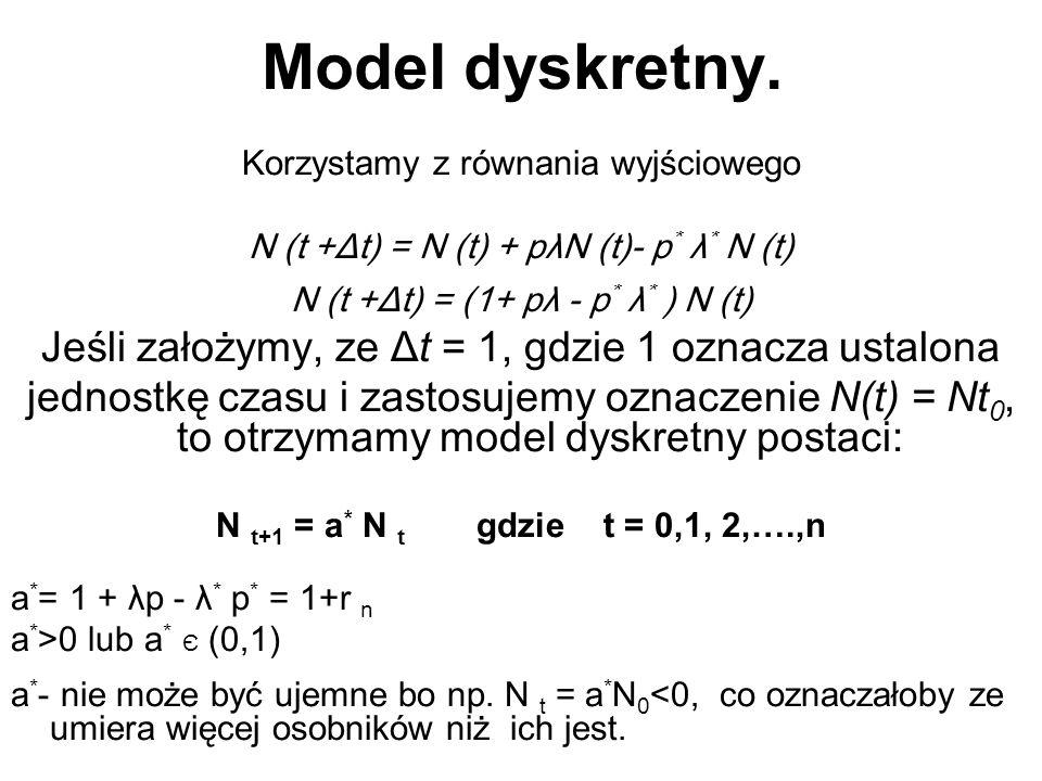 Model dyskretny. Korzystamy z równania wyjściowego N (t +Δt) = N (t) + pλN (t)- p * λ * N (t) N (t +Δt) = (1+ pλ - p * λ * ) N (t) Jeśli założymy, ze