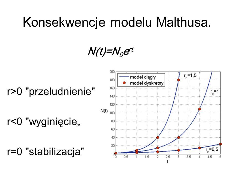Konsekwencje modelu Malthusa. N(t)=N 0 e rt r>0