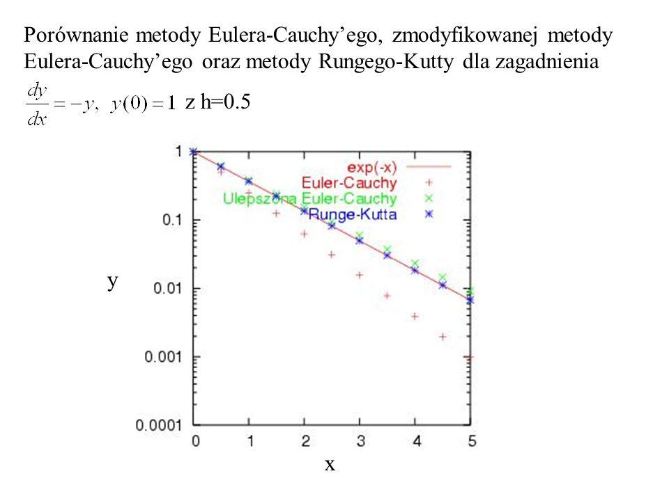 x y Porównanie metody Eulera-Cauchyego, zmodyfikowanej metody Eulera-Cauchyego oraz metody Rungego-Kutty dla zagadnienia z h=0.5