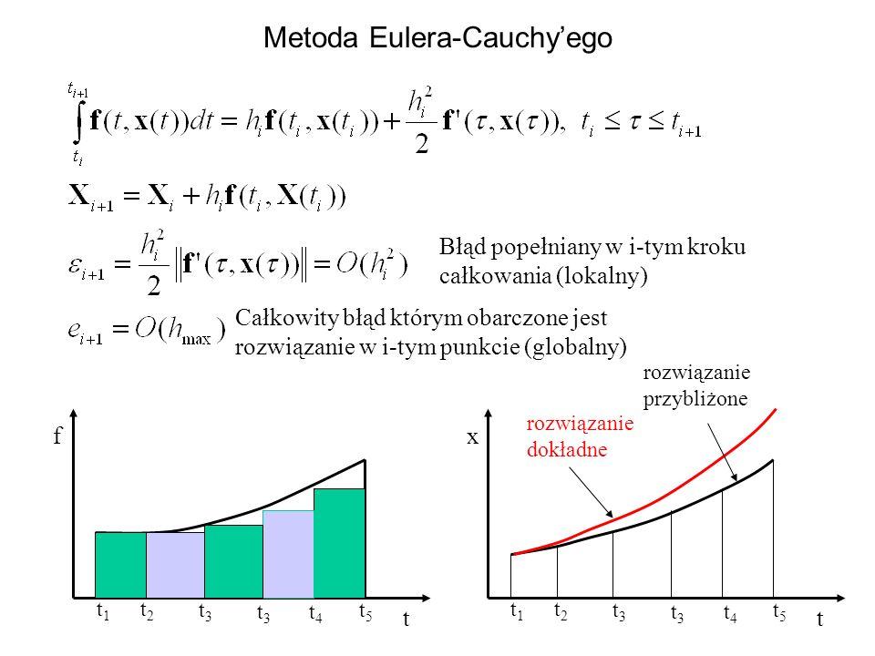 Metoda Eulera-Cauchyego t1t1 t2t2 t3t3 t3t3 t4t4 t5t5 t f t1t1 t2t2 t3t3 t3t3 t4t4 t5t5 t x rozwiązanie dokładne rozwiązanie przybliżone Błąd popełnia