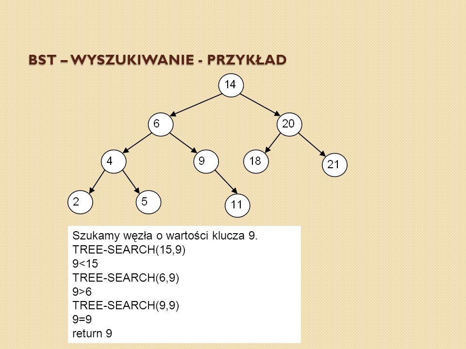 BST – WYSZUKIWANIE - PRZYKŁAD Szukamy węzła o wartości klucza 9. TREE-SEARCH(15,9) 9<15 TREE-SEARCH(6,9) 9>6 TREE-SEARCH(9,9) 9=9 return 9