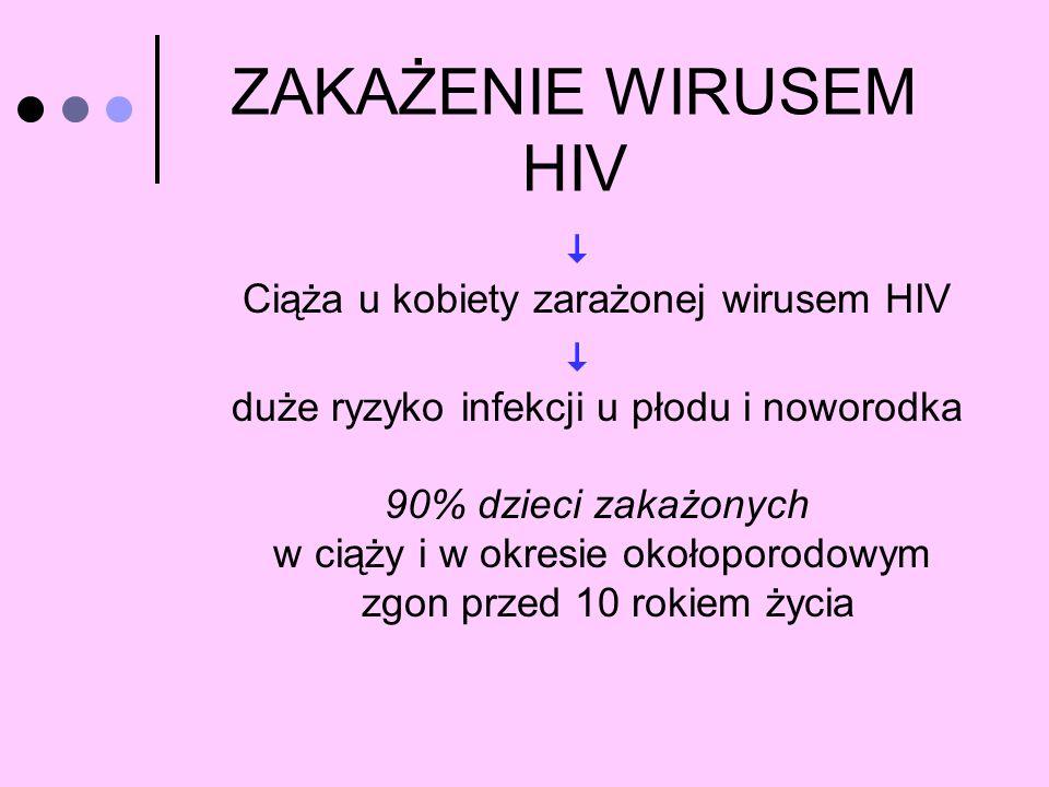 ZAKAŻENIE WIRUSEM HIV Ciąża u kobiety zarażonej wirusem HIV duże ryzyko infekcji u płodu i noworodka 90% dzieci zakażonych w ciąży i w okresie okołopo
