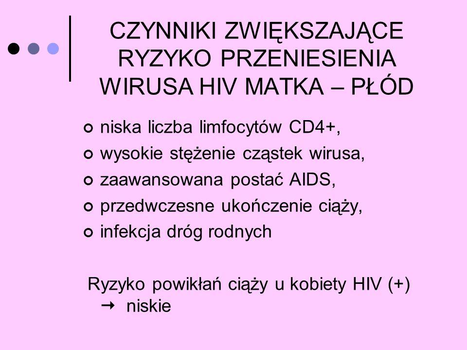 CZYNNIKI ZWIĘKSZAJĄCE RYZYKO PRZENIESIENIA WIRUSA HIV MATKA – PŁÓD niska liczba limfocytów CD4+, wysokie stężenie cząstek wirusa, zaawansowana postać