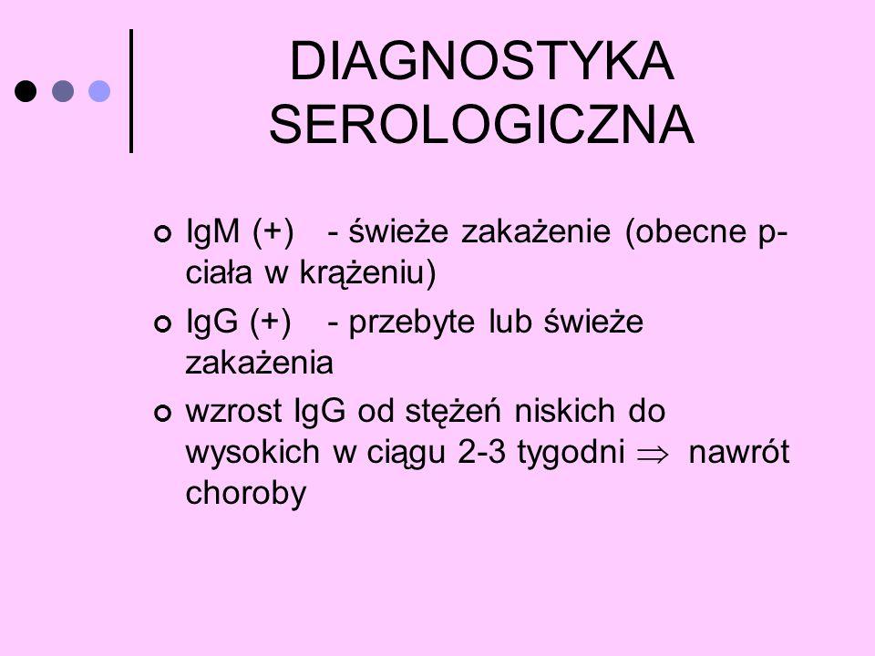 DIAGNOSTYKA SEROLOGICZNA IgM (+)- świeże zakażenie (obecne p- ciała w krążeniu) IgG (+) - przebyte lub świeże zakażenia wzrost IgG od stężeń niskich d