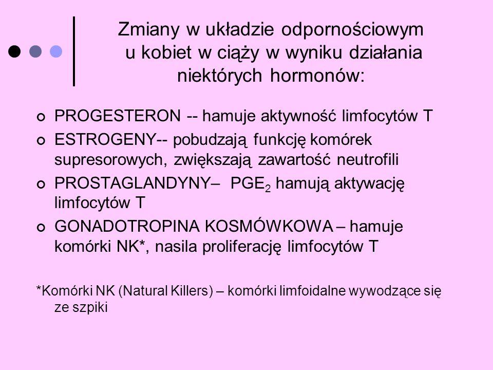 Zmiany w układzie odpornościowym u kobiet w ciąży w wyniku działania niektórych hormonów: PROGESTERON -- hamuje aktywność limfocytów T ESTROGENY-- pob