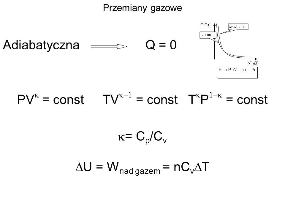 Przemiany gazowe AdiabatycznaQ = 0 PV = constTV = constT P = const = C p /C v U = W nad gazem = nC v T