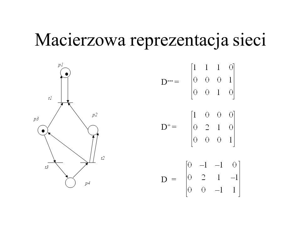 Macierzowa reprezentacja sieci p1 p2 t1 p3 p4 t2 t3 D --- = D + = D =