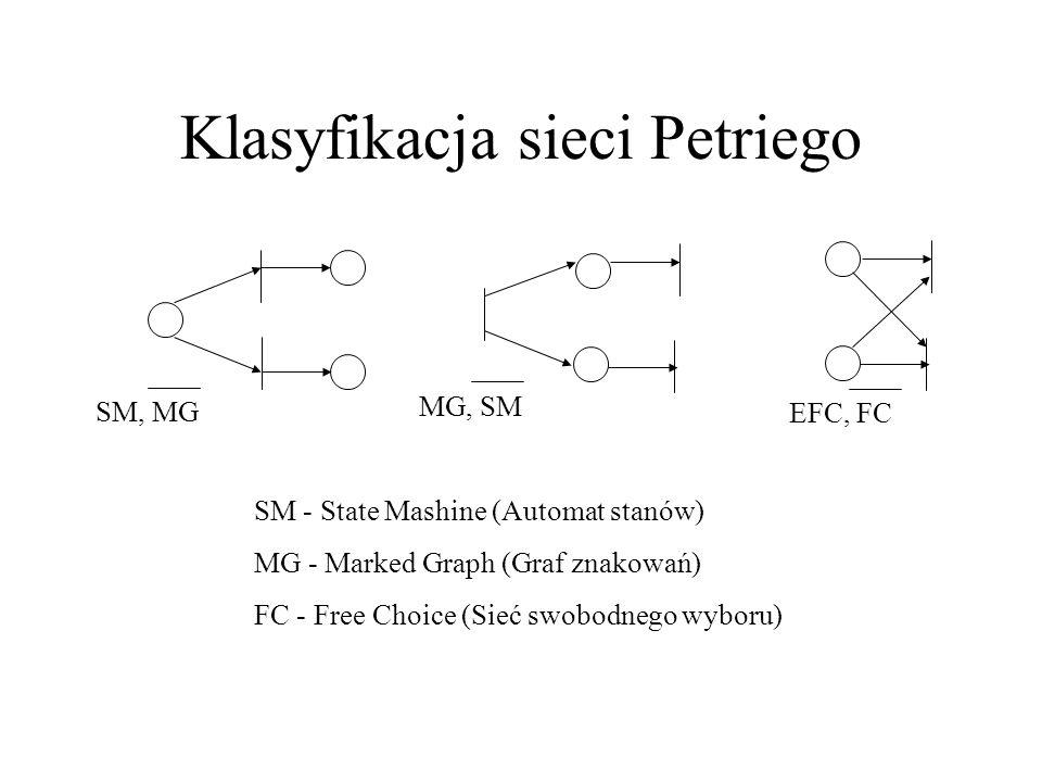 Klasyfikacja sieci Petriego SM, MG MG, SM SM - State Mashine (Automat stanów) MG - Marked Graph (Graf znakowań) FC - Free Choice (Sieć swobodnego wybo