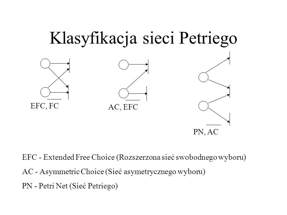 Klasyfikacja sieci Petriego EFC, FC AC, EFC PN, AC EFC - Extended Free Choice (Rozszerzona sieć swobodnego wyboru) AC - Asymmetric Choice (Sieć asymet
