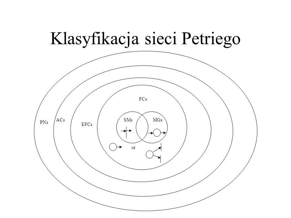 Klasyfikacja sieci Petriego SMsMGs or FCs EFCs ACs PNs