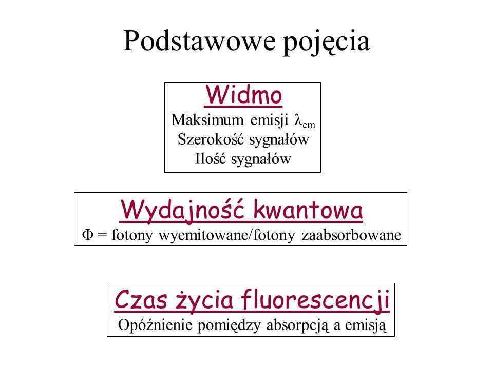 Podstawowe pojęcia Widmo Maksimum emisji λ em Szerokość sygnałów Ilość sygnałów Wydajność kwantowa Φ = fotony wyemitowane/fotony zaabsorbowane Czas ży