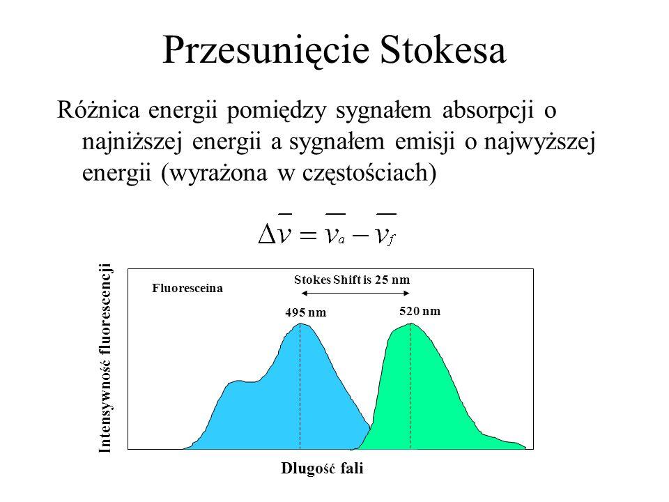 Przesunięcie Stokesa Różnica energii pomiędzy sygnałem absorpcji o najniższej energii a sygnałem emisji o najwyższej energii (wyrażona w częstościach)