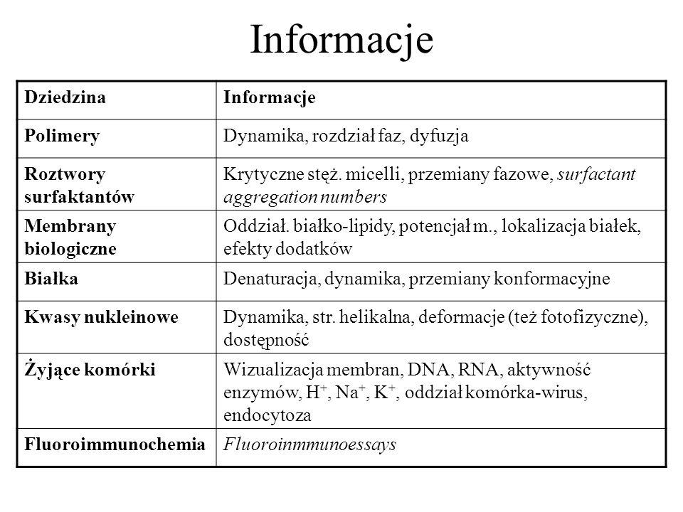 Informacje DziedzinaInformacje PolimeryDynamika, rozdział faz, dyfuzja Roztwory surfaktantów Krytyczne stęż. micelli, przemiany fazowe, surfactant agg