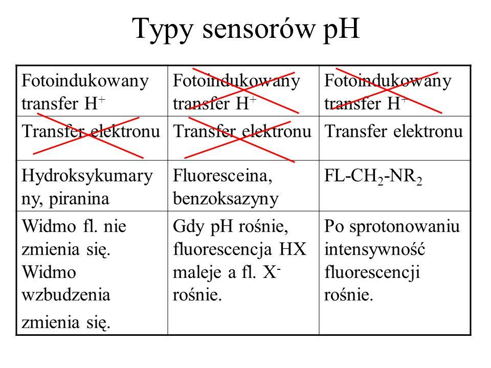 Typy sensorów pH Fotoindukowany transfer H + Transfer elektronu Hydroksykumary ny, piranina Fluoresceina, benzoksazyny FL-CH 2 -NR 2 Widmo fl. nie zmi
