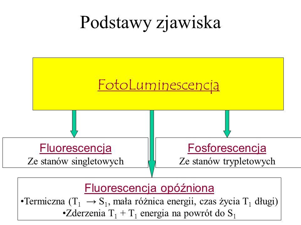 Podstawy zjawiska FotoLuminescencja Fluorescencja opóźniona Termiczna (T 1 S 1, mała różnica energii, czas życia T 1 długi) Zderzenia T 1 + T 1 energi