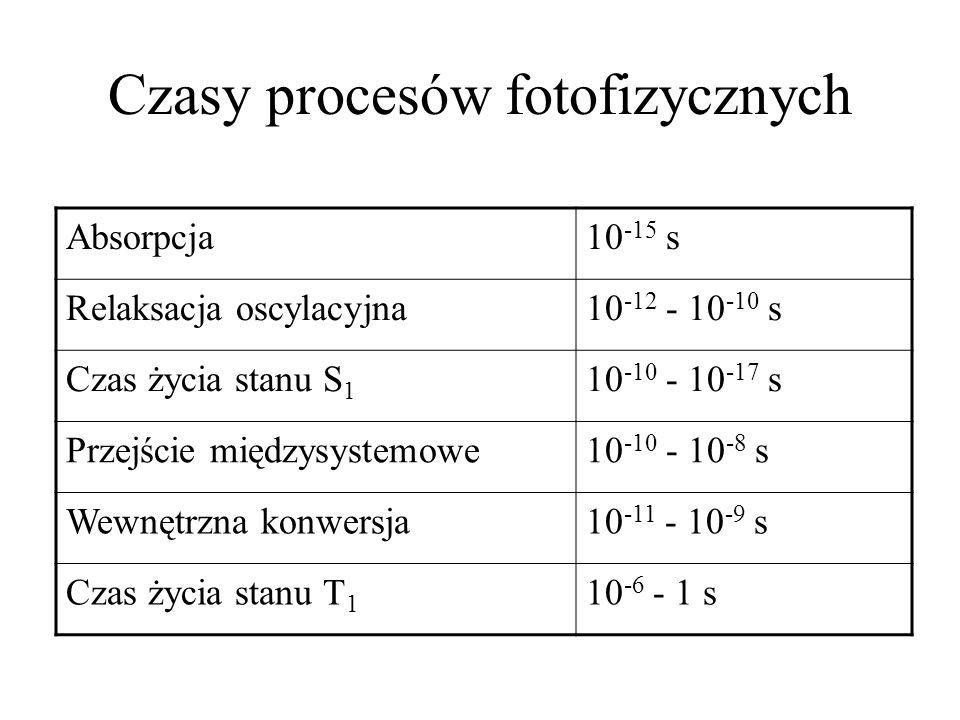 Czasy procesów fotofizycznych Absorpcja10 -15 s Relaksacja oscylacyjna10 -12 - 10 -10 s Czas życia stanu S 1 10 -10 - 10 -17 s Przejście międzysystemo