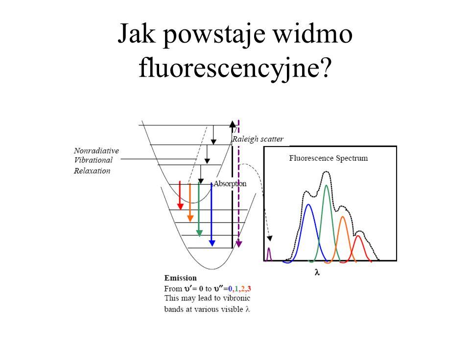 Jak powstaje widmo fluorescencyjne?