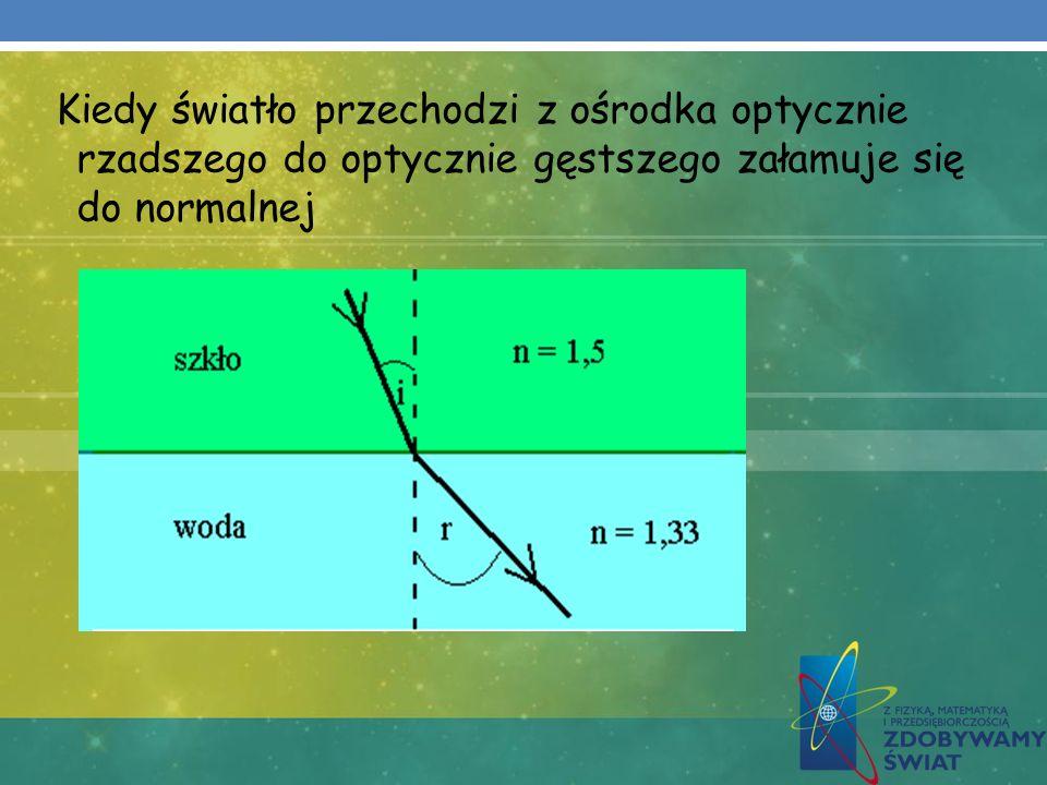 Kiedy światło przechodzi z ośrodka optycznie rzadszego do optycznie gęstszego załamuje się do normalnej