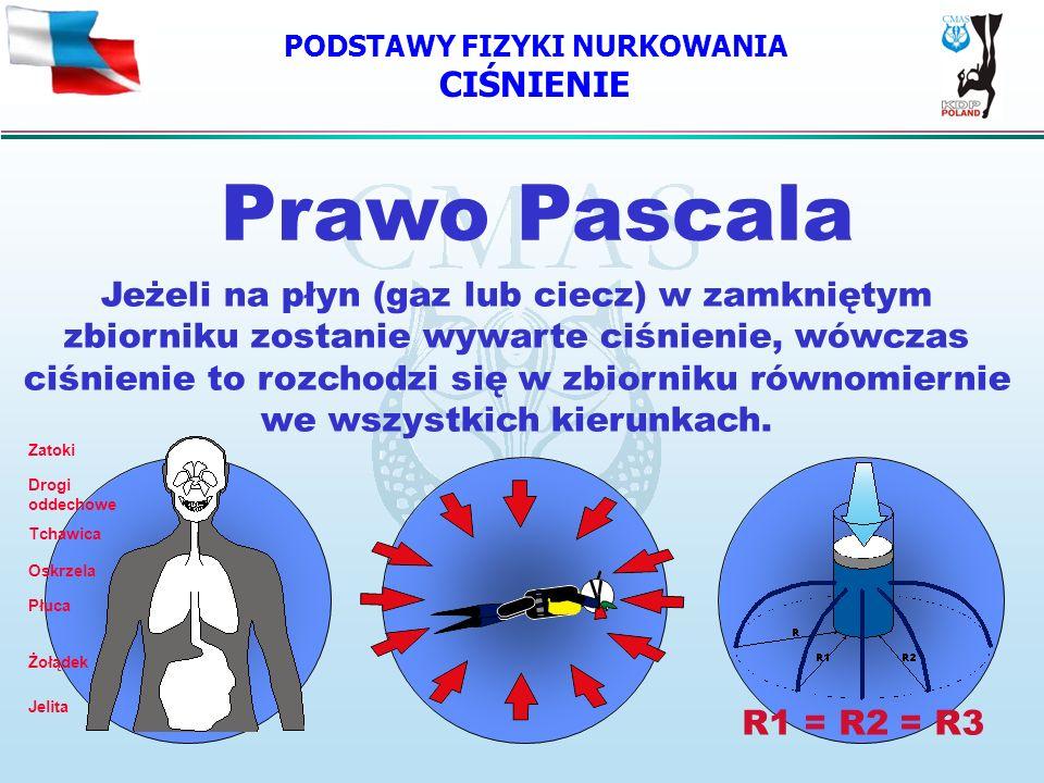 PODSTAWY FIZYKI NURKOWANIA CIŚNIENIE Prawo Pascala Jeżeli na płyn (gaz lub ciecz) w zamkniętym zbiorniku zostanie wywarte ciśnienie, wówczas ciśnienie