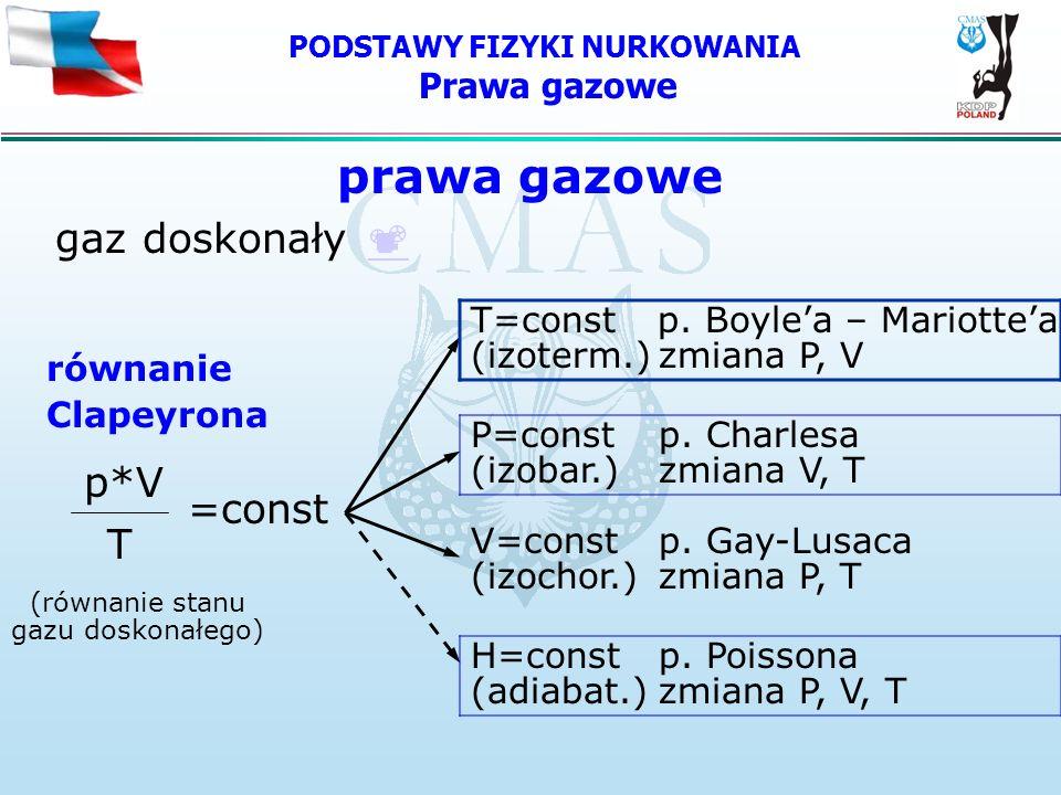 PODSTAWY FIZYKI NURKOWANIA Prawa gazowe prawa gazowe gaz doskonały p*V =const T równanie Clapeyrona (równanie stanu gazu doskonałego) T=constp. Boylea