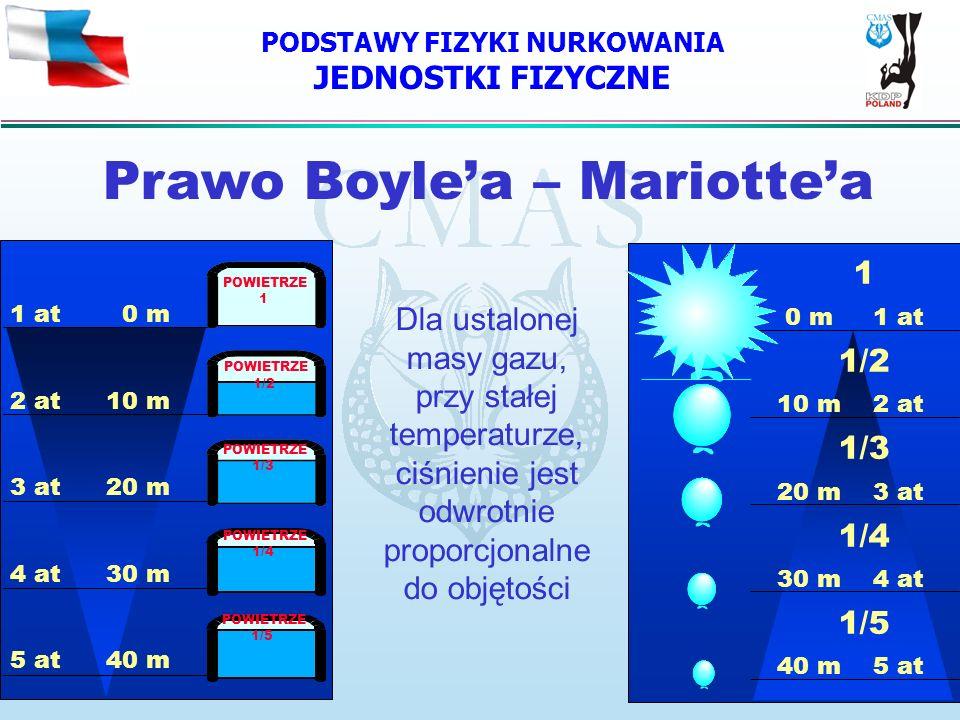 PODSTAWY FIZYKI NURKOWANIA JEDNOSTKI FIZYCZNE POWIETRZE 1/5 Dla ustalonej masy gazu, przy stałej temperaturze, ciśnienie jest odwrotnie proporcjonalne