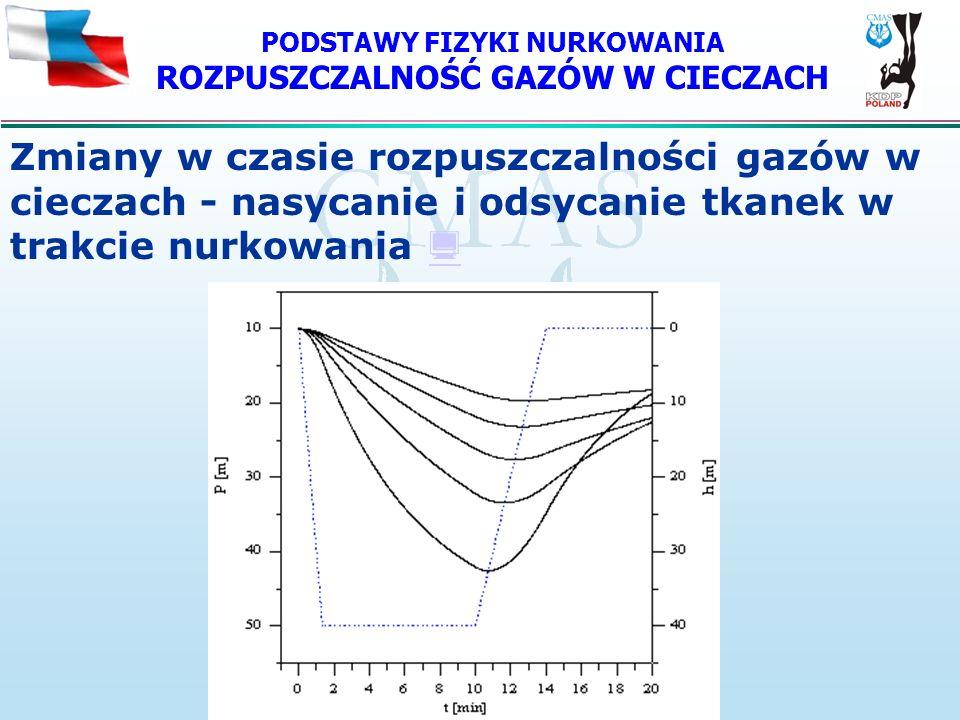 PODSTAWY FIZYKI NURKOWANIA ROZPUSZCZALNOŚĆ GAZÓW W CIECZACH Zmiany w czasie rozpuszczalności gazów w cieczach - nasycanie i odsycanie tkanek w trakcie