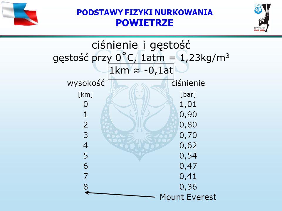 PODSTAWY FIZYKI NURKOWANIA POWIETRZE ciśnienie i gęstość gęstość przy 0˚C, 1atm = 1,23kg/m 3 1km -0,1at wysokośćciśnienie [km][bar] 01,01 10,90 20,80