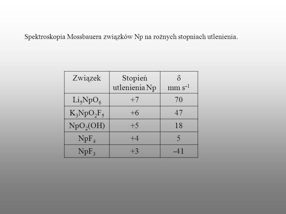 Spektroskopia Mossbauera związków Np na rożnych stopniach utlenienia. ZwiązekStopień utlenienia Np mm s -1 Li 5 NpO 6 +770 K 3 NpO 2 F 5 +647 NpO 2 (O