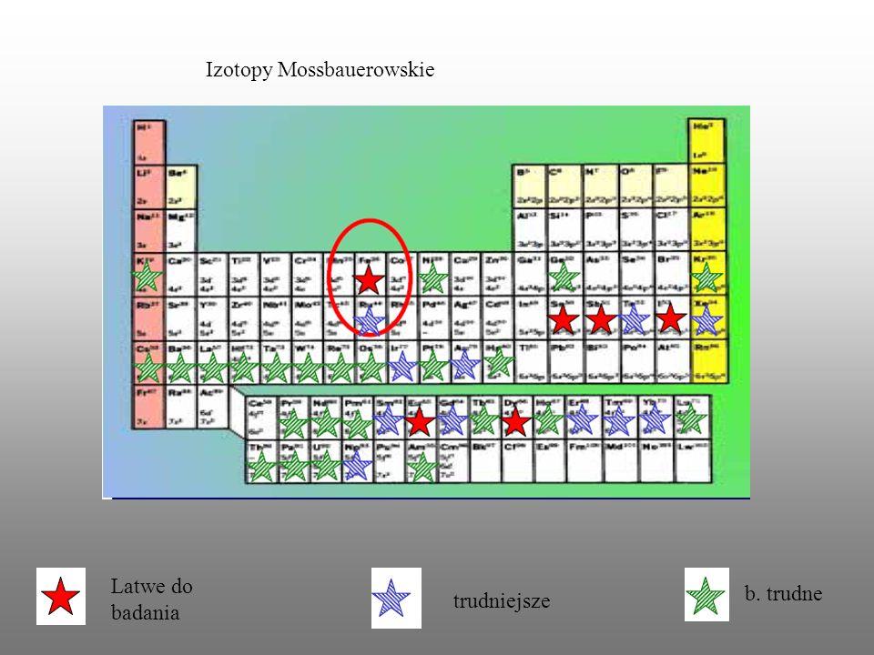 Izotopy Mossbauerowskie Latwe do badania trudniejsze b. trudne