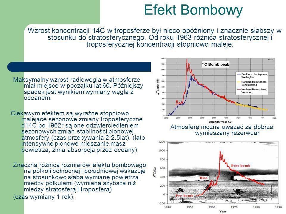 Efekt Bombowy Maksymalny wzrost radiowęgla w atmosferze miał miejsce w początku lat 60. Późniejszy spadek jest wynikiem wymiany węgla z oceanem. Wzros