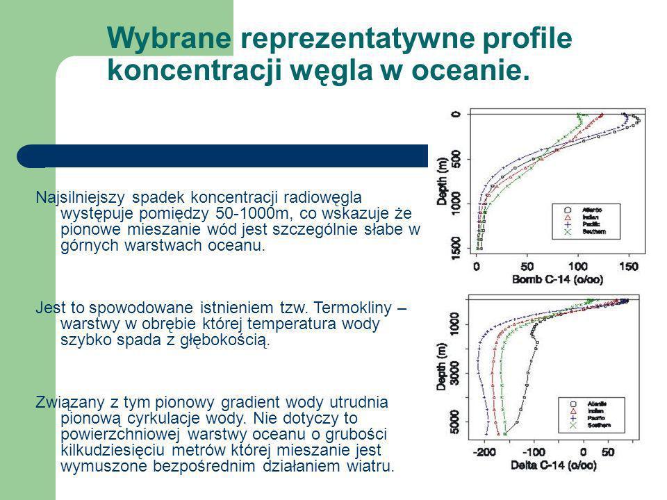 Wybrane reprezentatywne profile koncentracji węgla w oceanie. Najsilniejszy spadek koncentracji radiowęgla występuje pomiędzy 50-1000m, co wskazuje że