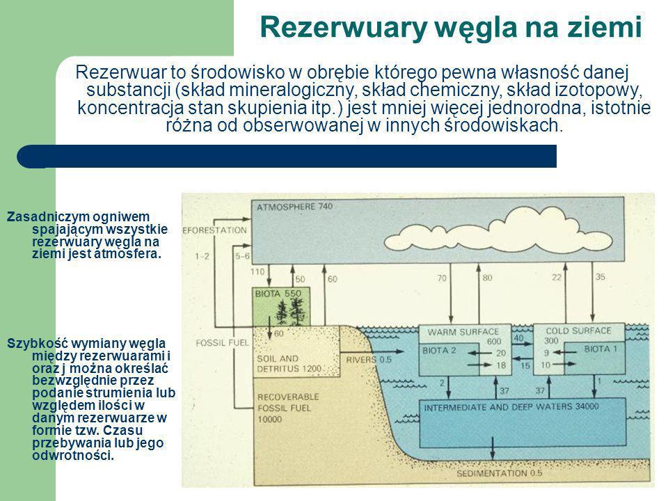 Rezerwuary węgla na ziemi Rezerwuar to środowisko w obrębie którego pewna własność danej substancji (skład mineralogiczny, skład chemiczny, skład izot