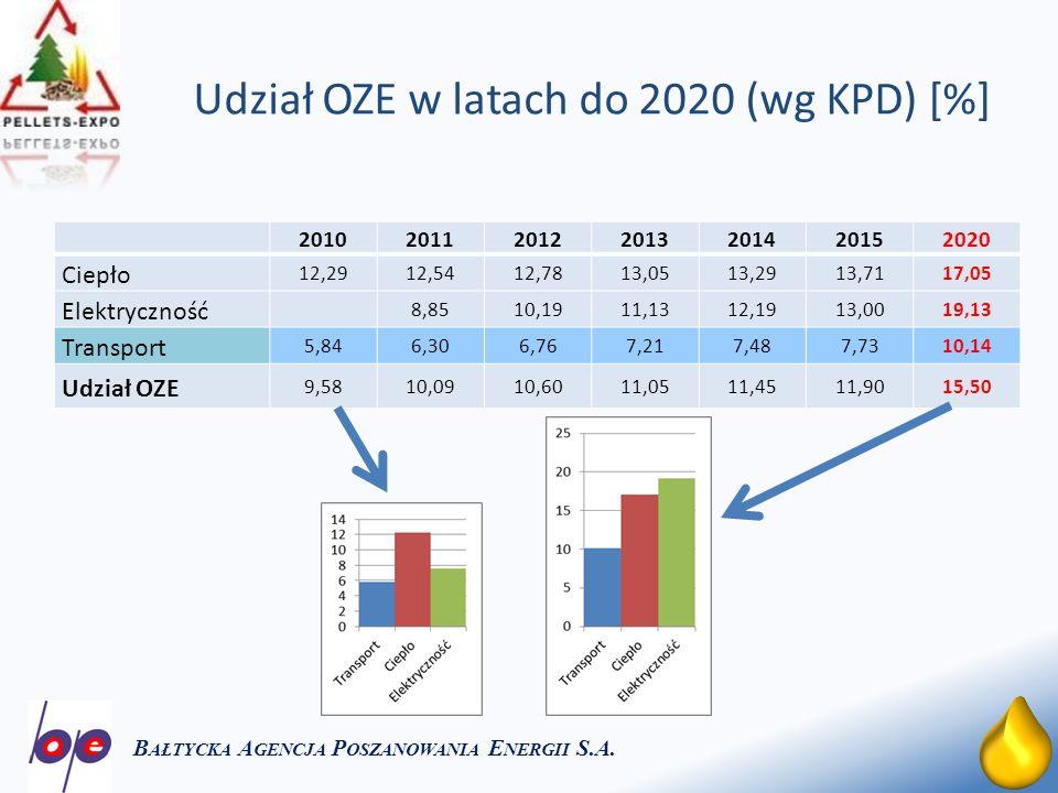 14 Ceny biomasy w Polsce B AŁTYCKA A GENCJA P OSZANOWANIA E NERGII S.A.