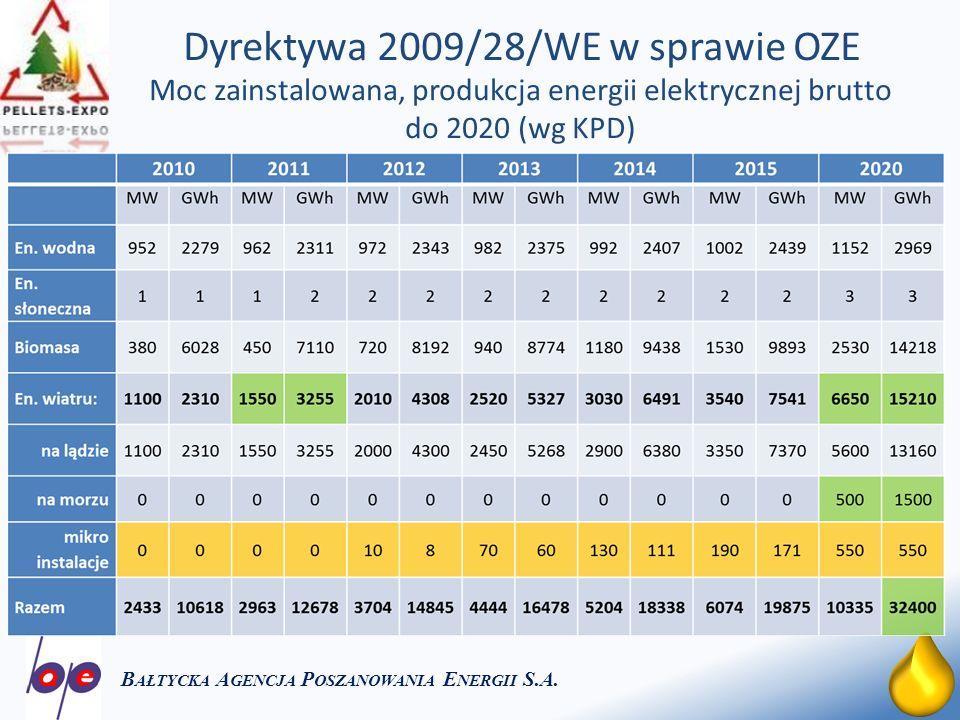 5 Zapotrzebowanie na energię finalną brutto z OZE przypadające na biomasę stałą (PEP-2030 i KPD-2010) B AŁTYCKA A GENCJA P OSZANOWANIA E NERGII S.A.