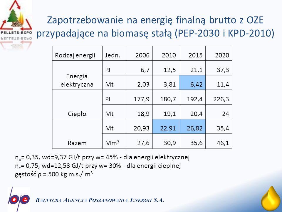 6 Dane z rynku energii B AŁTYCKA A GENCJA P OSZANOWANIA E NERGII S.A.