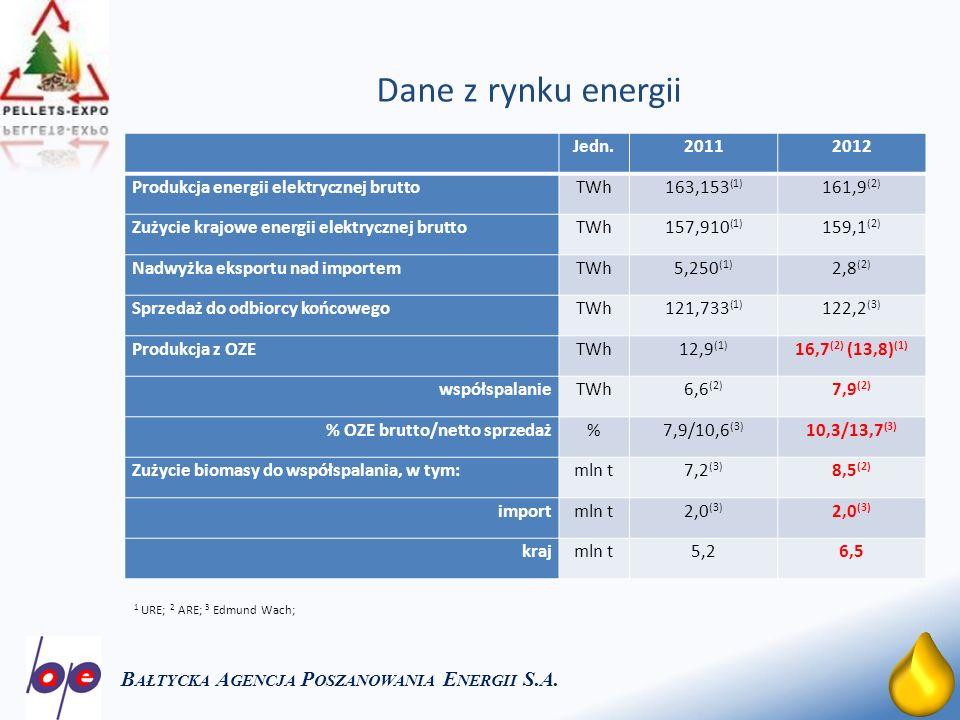 7 OZE w 201 1 r.i 2012 r. w Polsce B AŁTYCKA A GENCJA P OSZANOWANIA E NERGII S.A.