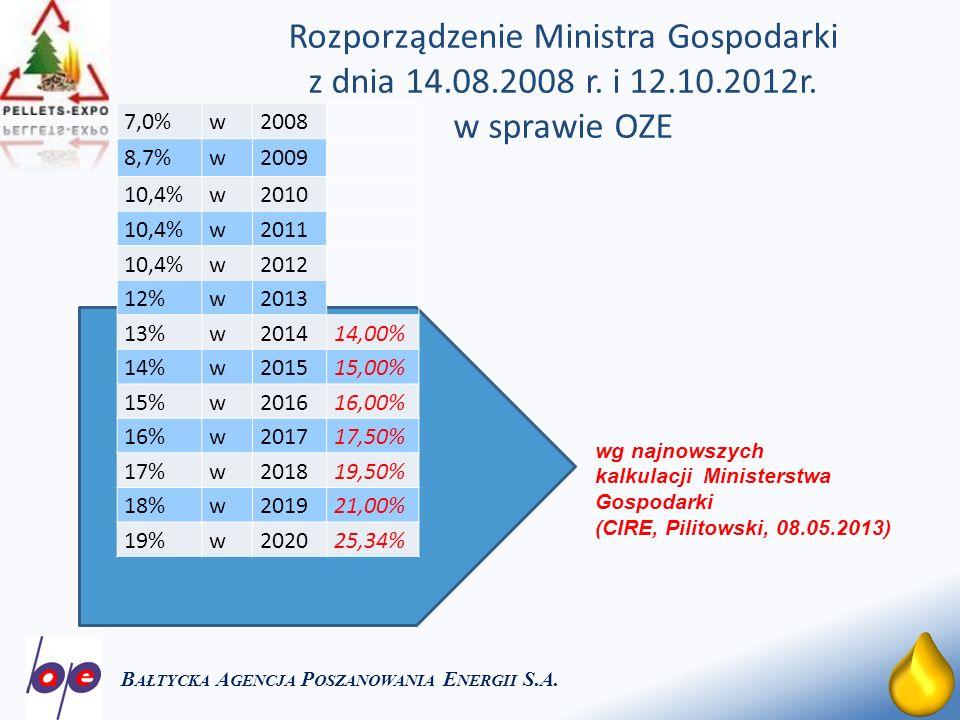 9 Produkcja i zużycie pelet drzewnych w Polsce w latach 2003-2012 B AŁTYCKA A GENCJA P OSZANOWANIA E NERGII S.A.