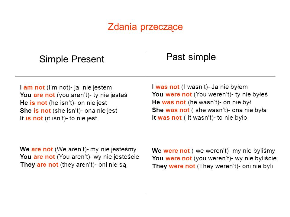 Zdania przeczące Simple Present Past simple I am not (Im not)- ja nie jestem You are not (you arent)- ty nie jesteś He is not (he isnt)- on nie jest S