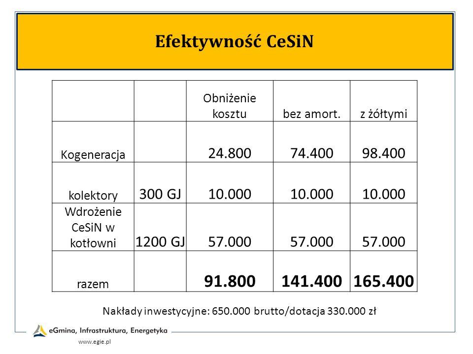 www.egie.pl Efektywność CeSiN Obniżenie kosztubez amort.z żółtymi Kogeneracja 24.80074.40098.400 kolektory 300 GJ10.000 Wdrożenie CeSiN w kotłowni 120