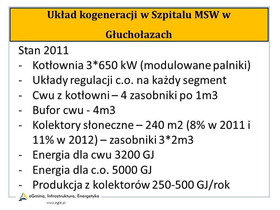 www.egie.pl Układ kogeneracji w Szpitalu MSW w Głuchołazach Stan 2011 -Kotłownia 3*650 kW (modulowane palniki) -Układy regulacji c.o. na każdy segment