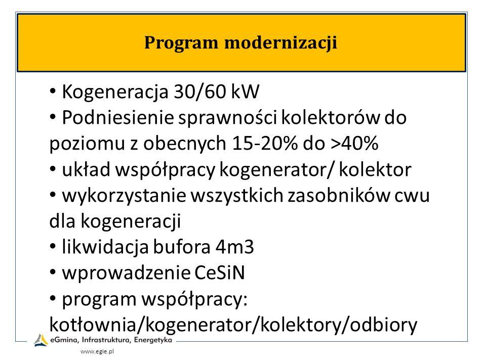 www.egie.pl Program modernizacji Kogeneracja 30/60 kW Podniesienie sprawności kolektorów do poziomu z obecnych 15-20% do >40% układ współpracy kogener