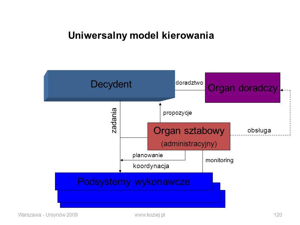 Warszawa - Ursynów 2009www.koziej.pl120 Decydent Organ doradczy Podsystemy wykonawcze Organ sztabowy (administracyjny) koordynacja obsługa zadania Uni