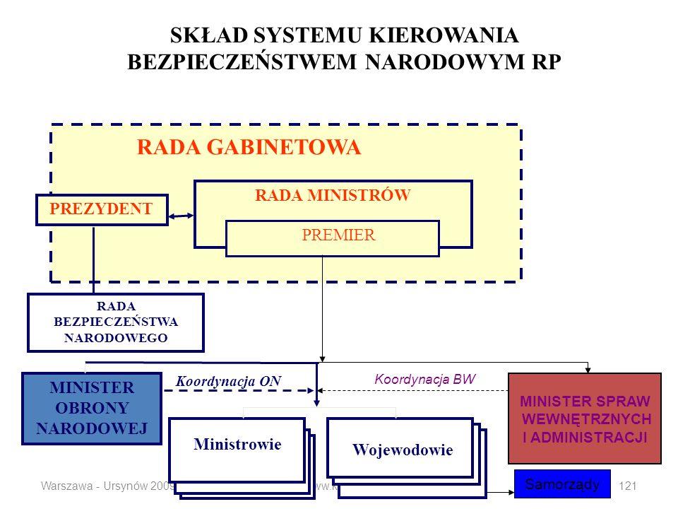 Warszawa - Ursynów 2009www.koziej.pl121 SKŁAD SYSTEMU KIEROWANIA BEZPIECZEŃSTWEM NARODOWYM RP RADA BEZPIECZEŃSTWA NARODOWEGO MINISTER OBRONY NARODOWEJ Ministrowie Wojewodowie Koordynacja ON PREZYDENT RADA MINISTRÓW RADA GABINETOWA PREMIER MINISTER SPRAW WEWNĘTRZNYCH I ADMINISTRACJI Koordynacja BW Samorządy