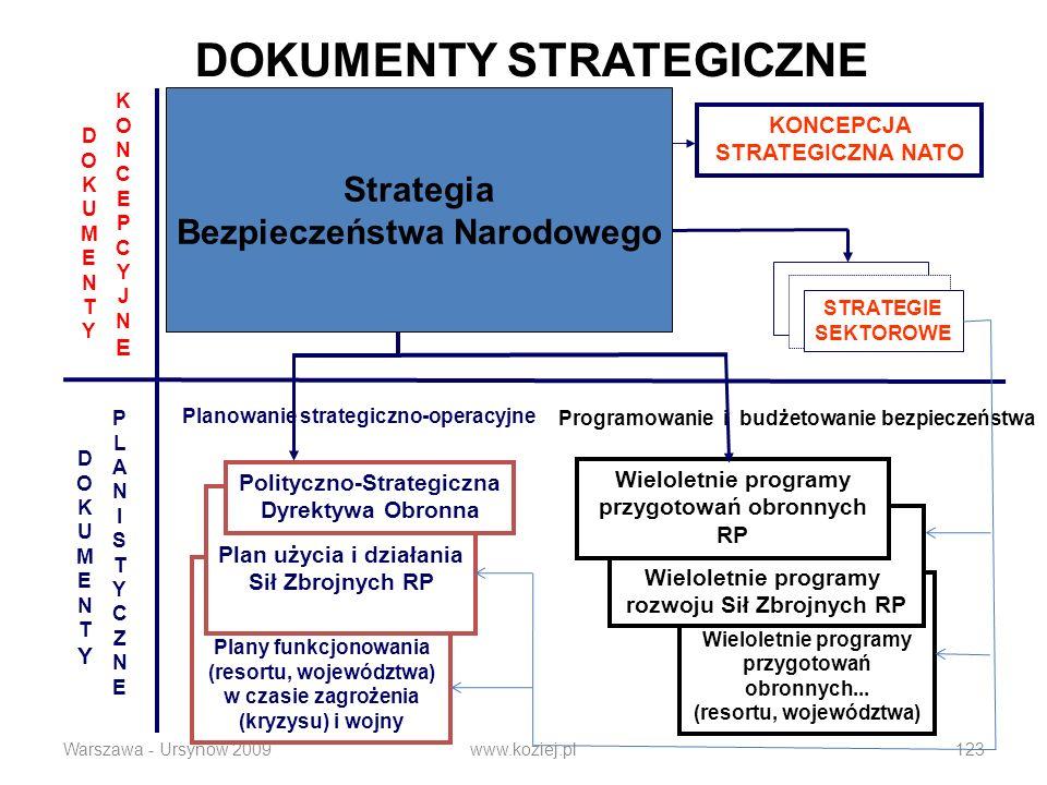 Warszawa - Ursynów 2009www.koziej.pl123 DOKUMENTY STRATEGICZNE DOKUMENTYDOKUMENTY KONCEPCYJNEKONCEPCYJNE DOKUMENTYDOKUMENTY PLANISTYCZNEPLANISTYCZNE STRATEGIA BEZPIECZEŃSTWA RP STRATEGIA OBRONNOŚCI RP Plany funkcjonowania (resortu, województwa) w czasie zagrożenia (kryzysu) i wojny Plan użycia i działania Sił Zbrojnych RP Polityczno-Strategiczna Dyrektywa Obronna STRATEGIE SEKTOROWE Programowanie i budżetowanie bezpieczeństwa Planowanie strategiczno-operacyjne Wieloletnie programy przygotowań obronnych...