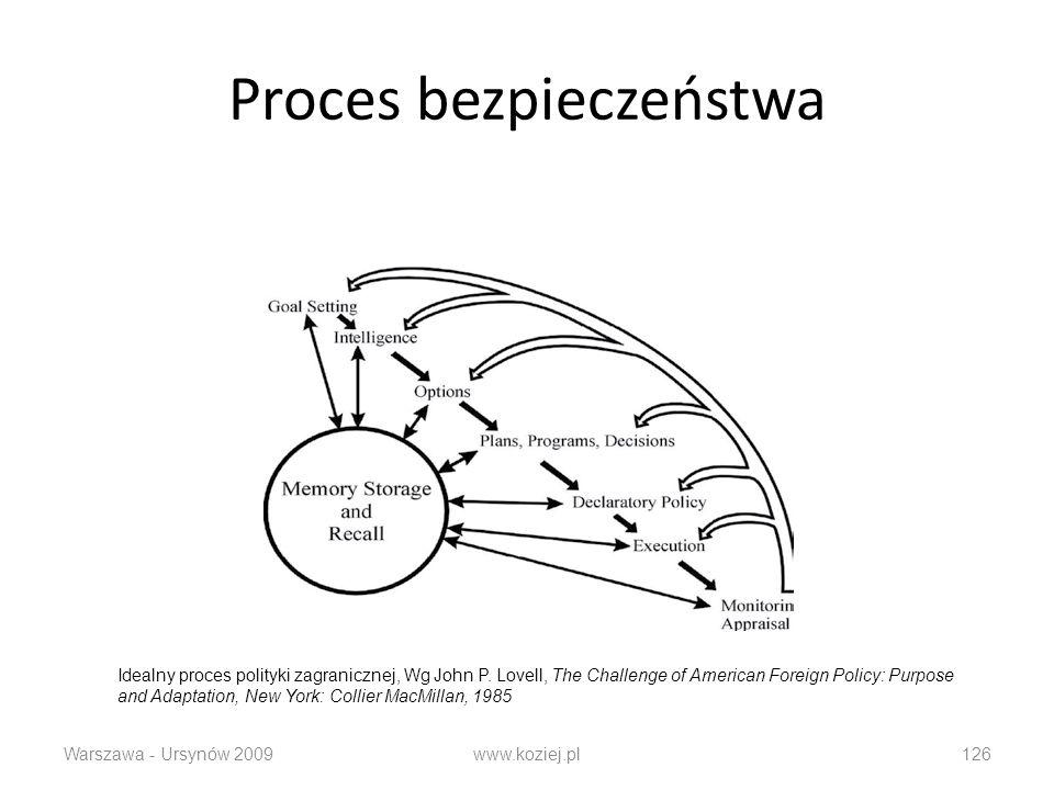 Proces bezpieczeństwa Warszawa - Ursynów 2009www.koziej.pl126 Idealny proces polityki zagranicznej, Wg John P.