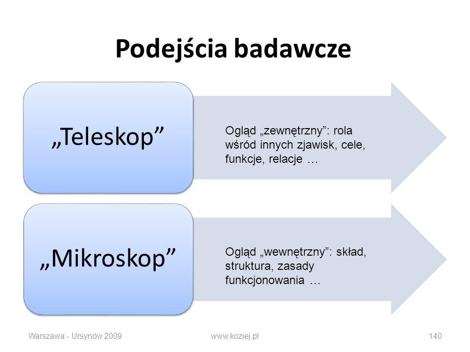Podejścia badawcze TeleskopMikroskop Warszawa - Ursynów 2009www.koziej.pl140 Ogląd zewnętrzny: rola wśród innych zjawisk, cele, funkcje, relacje … Ogl