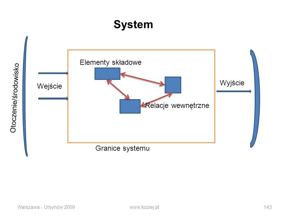 Warszawa - Ursynów 2009www.koziej.pl143 System Granice systemu Relacje wewnętrzne Wejście Wyjście Otoczenie/środowisko Elementy składowe