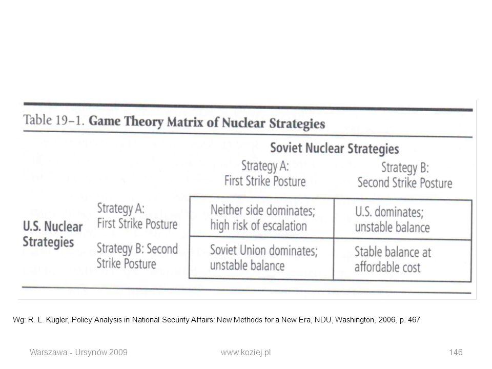 Warszawa - Ursynów 2009www.koziej.pl146 Wg: R. L. Kugler, Policy Analysis in National Security Affairs: New Methods for a New Era, NDU, Washington, 20