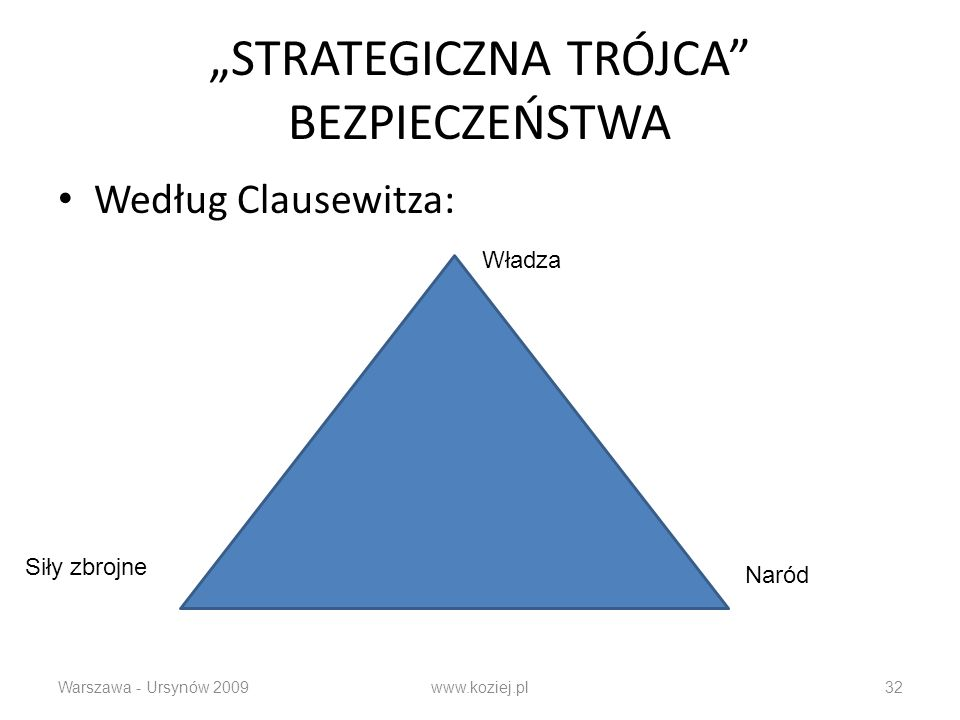STRATEGICZNA TRÓJCA BEZPIECZEŃSTWA Według Clausewitza: Warszawa - Ursynów 2009www.koziej.pl32 Władza Naród Siły zbrojne