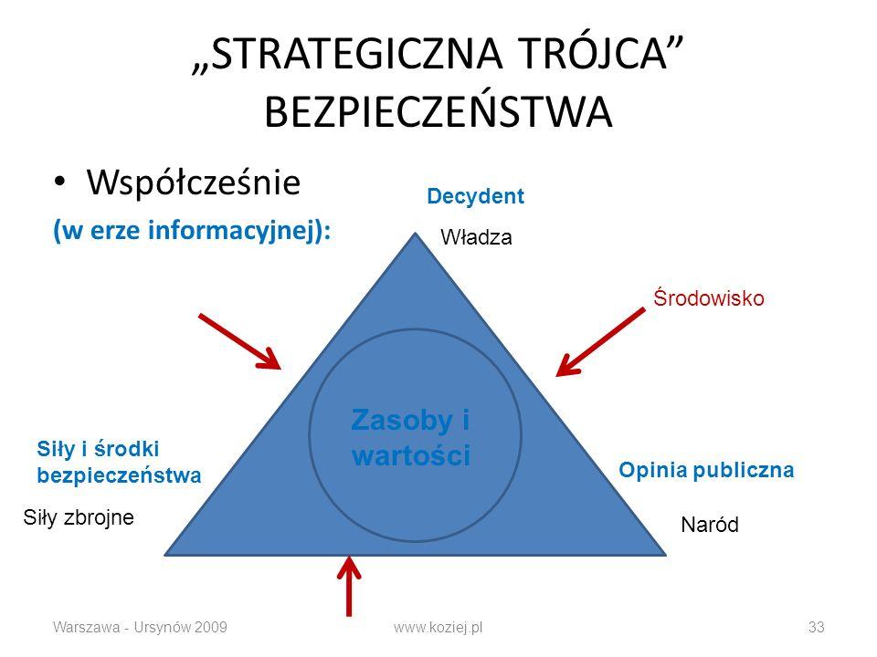 STRATEGICZNA TRÓJCA BEZPIECZEŃSTWA Współcześnie (w erze informacyjnej): Warszawa - Ursynów 2009www.koziej.pl33 Władza Naród Siły zbrojne Decydent Opin